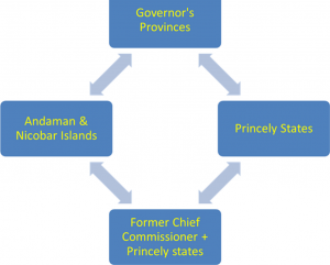 Formation of states in India