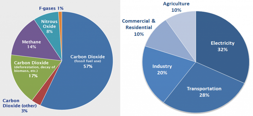 Major sources of green house gases
