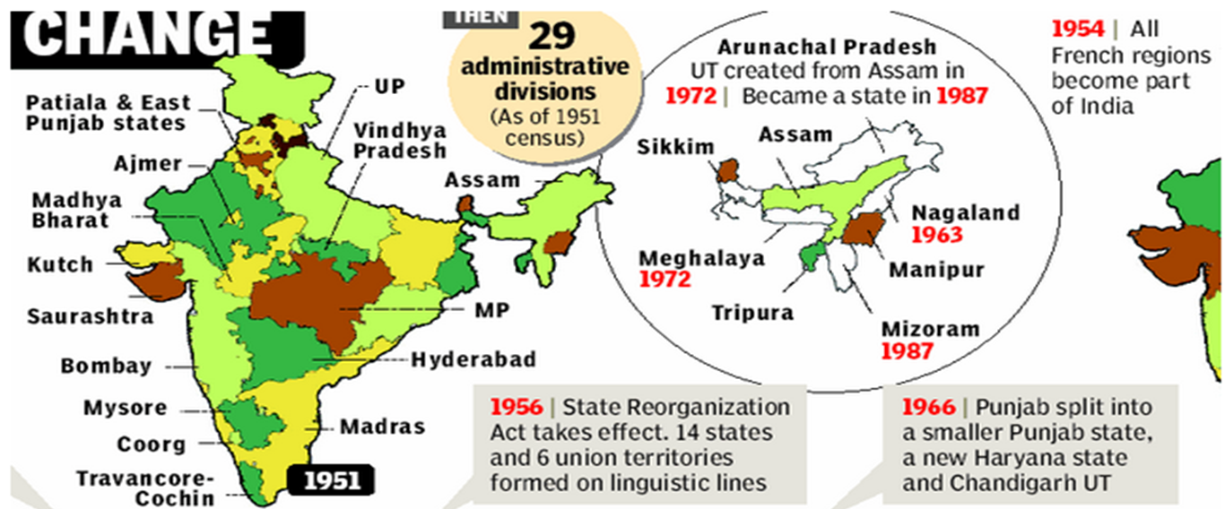 Union Amp Its Territories Formation Of States In India