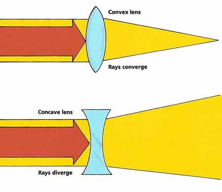 Concave & Convex Lenses