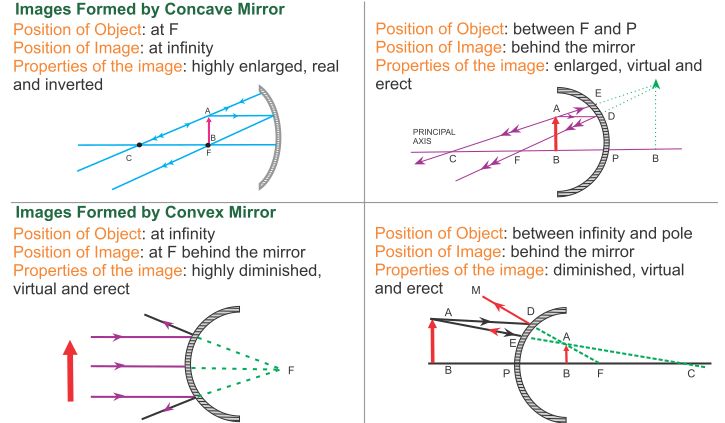 Convex Mirror Always Shows Virtual And Erect Images In