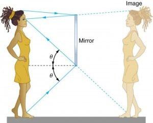Image on plane mirror
