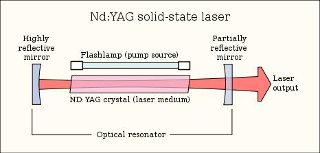 How laser works