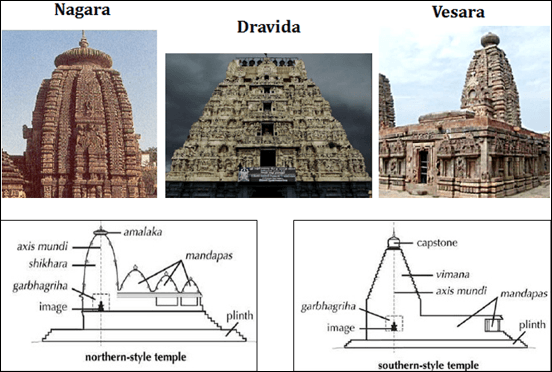 Temples styles in north india nagara style iasmania for Type architecture
