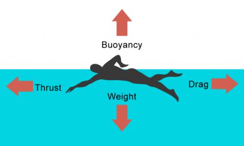 Upthrust buoyancy