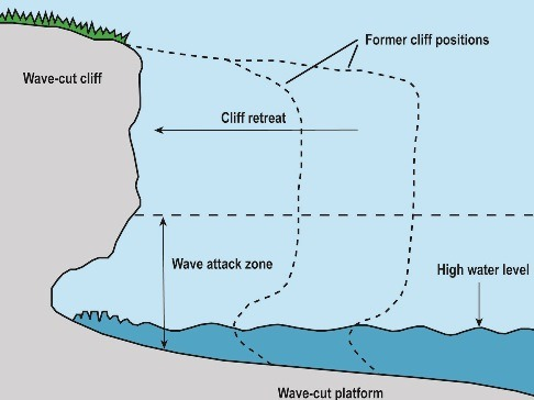 Cliffs & Wave cut platforms