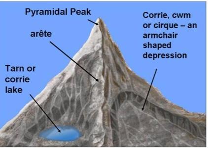 Aretes and Pyramidal Peaks