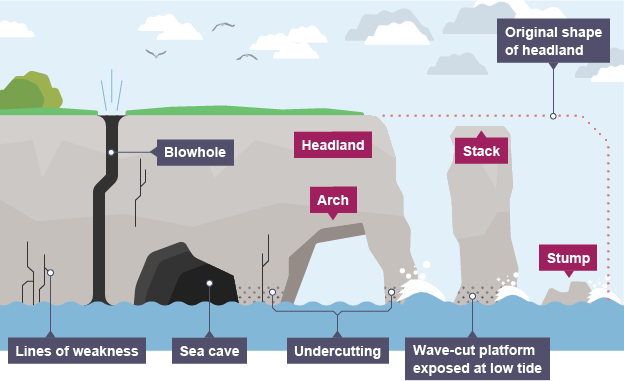 Cave, Arch, Stack, Stump, blowhole