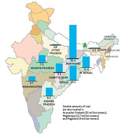 Coal Reserves India