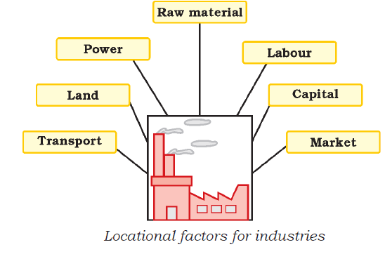 Factors-Responsible-for-the-Location-of-Industries