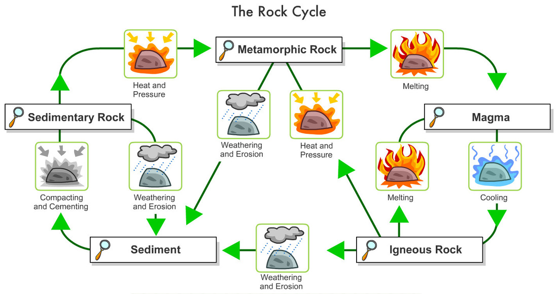 Formation of rocks