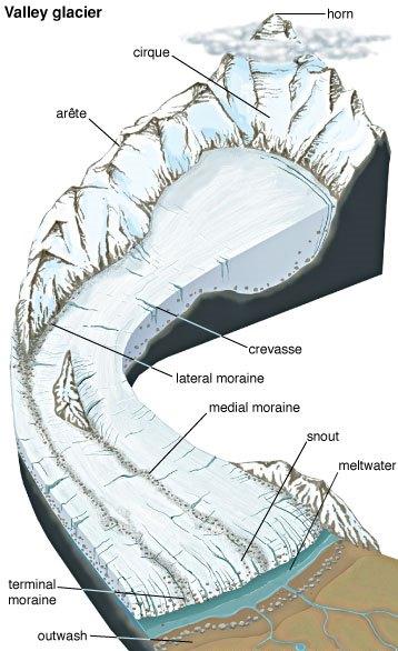 Glaciers flow route landforms