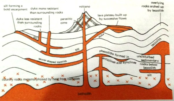 Laccoliths, Lopoliths, Phacoliths & Batholiths