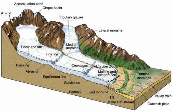 Landforms of Glaciation