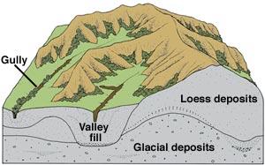 Loess deposits