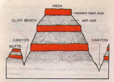 Mesas & Buttes