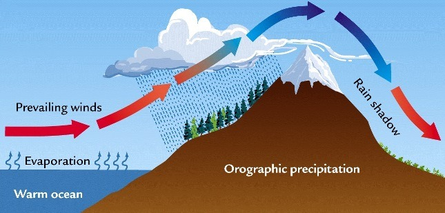 Orographic Rainfall
