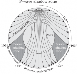 P Waves Earthquake