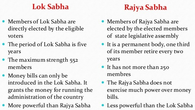 Difference between Lok Sabha & Rajya Sabha