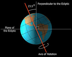 Rotation of Earth