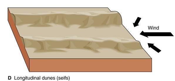 Seif dune
