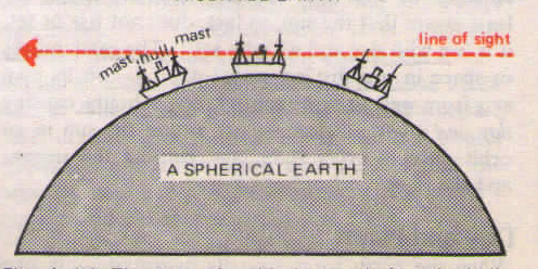 Spherical earth prove