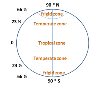 Temperature Variation on earth