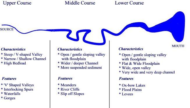 River Course