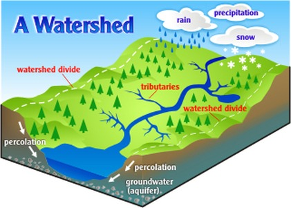 Watershed Divide