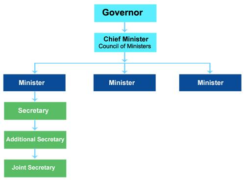 Governor executive head of state