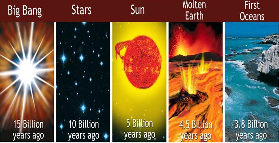 Origin of Earth big-bang-timeline