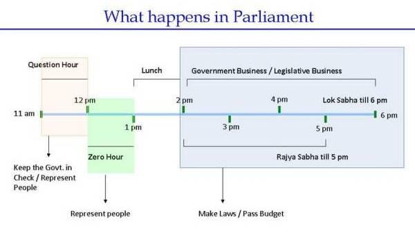 Working Procedure of Parliament