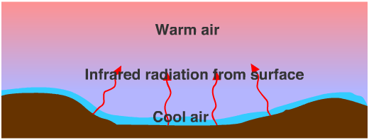 Radiation Temperature Inversion