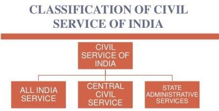 Civil Services in India