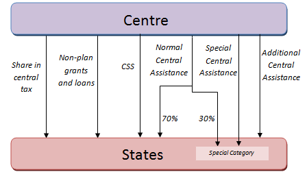 Center State Relations