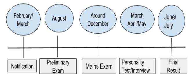 Civil Service Examination procedure