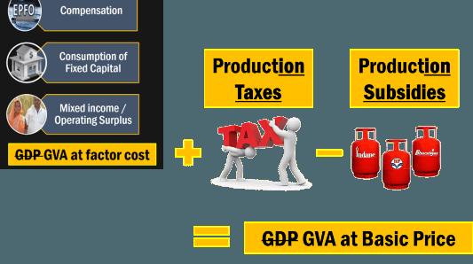 GVA at Basic Price