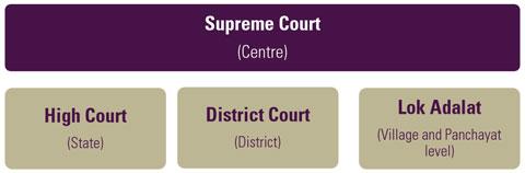 Judiciary India