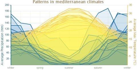 Mediterranean Climate Rainfall