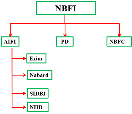 Non Banking Financial Intermediaries