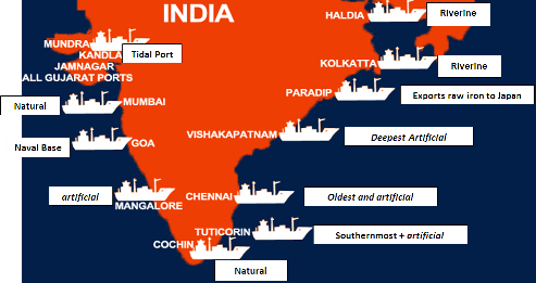 Ports in India