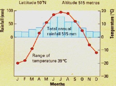 Steppe Rainfall