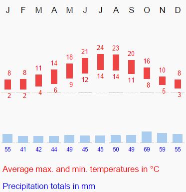 British type Climate Rainfall