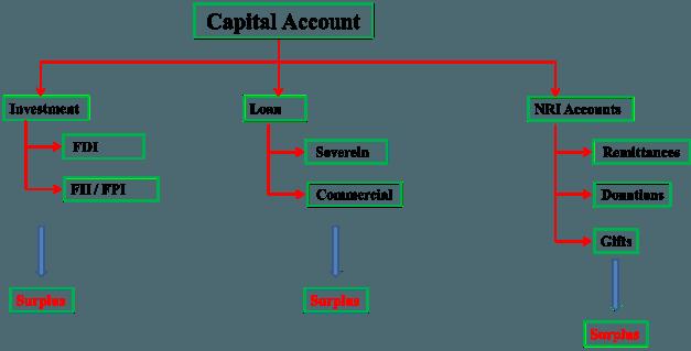Capital Account BOP