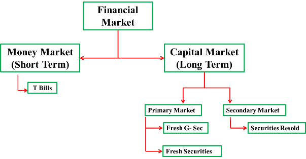 market term papers