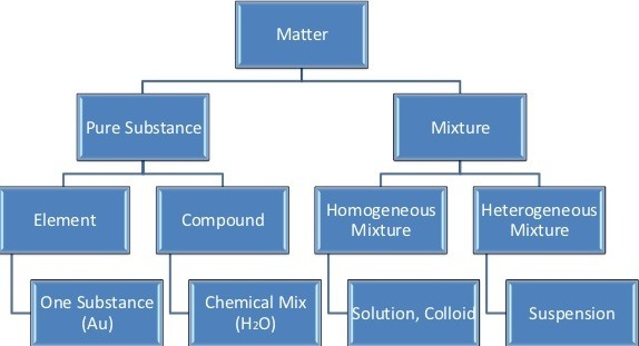 Mixtures Compounds