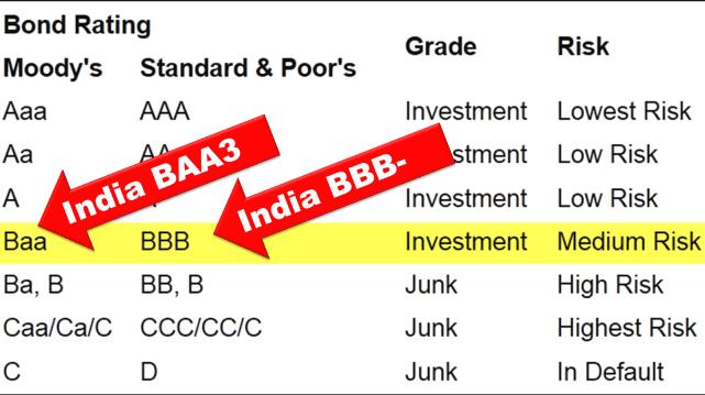 Credit rating India