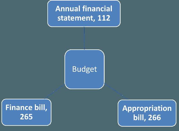 Finance Bill vs Appropriation bill
