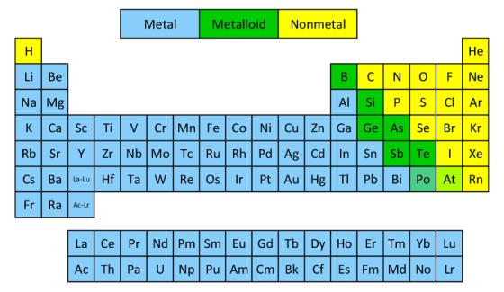 Metals, Non Metals, Mettaloids