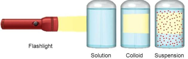Suspension  Solution Colloid